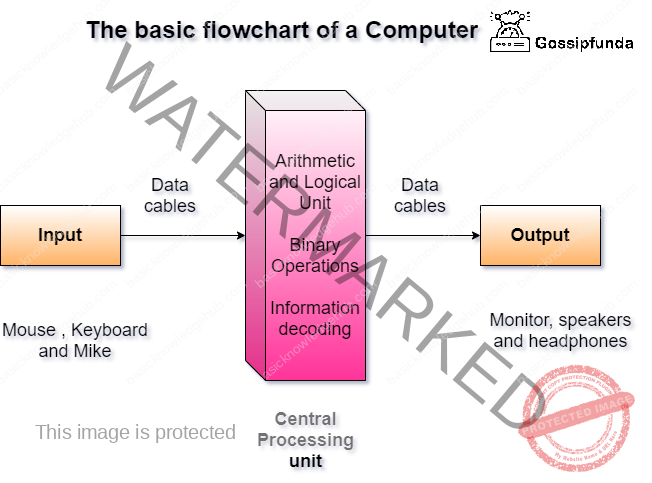 operations of a computer